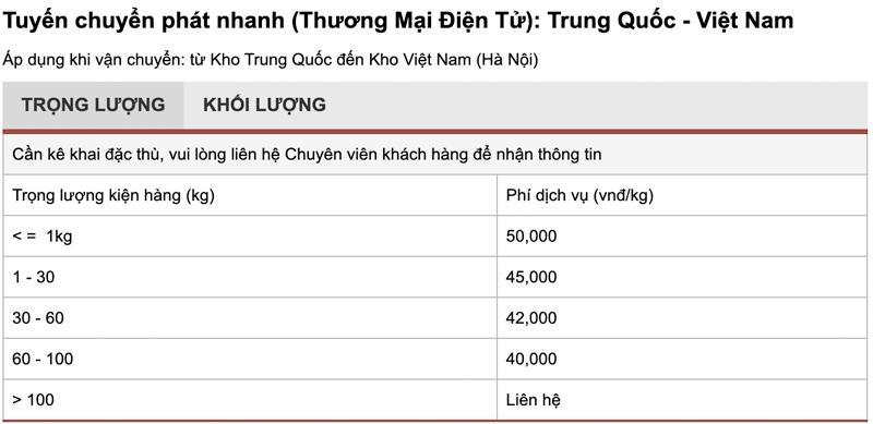 Bảng giá chuyển hàng nhanh Trung Quốc về Việt Nam